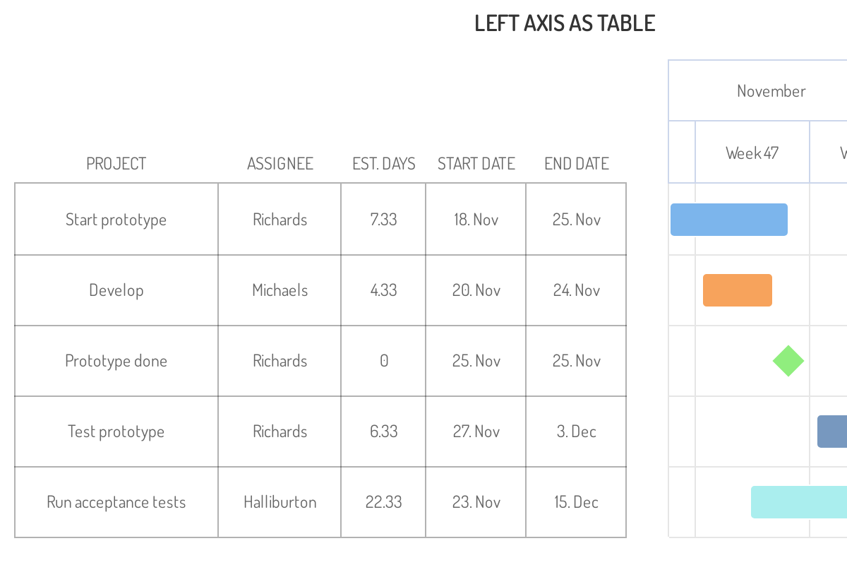 Screenshot of 'Left axis as a table' demo