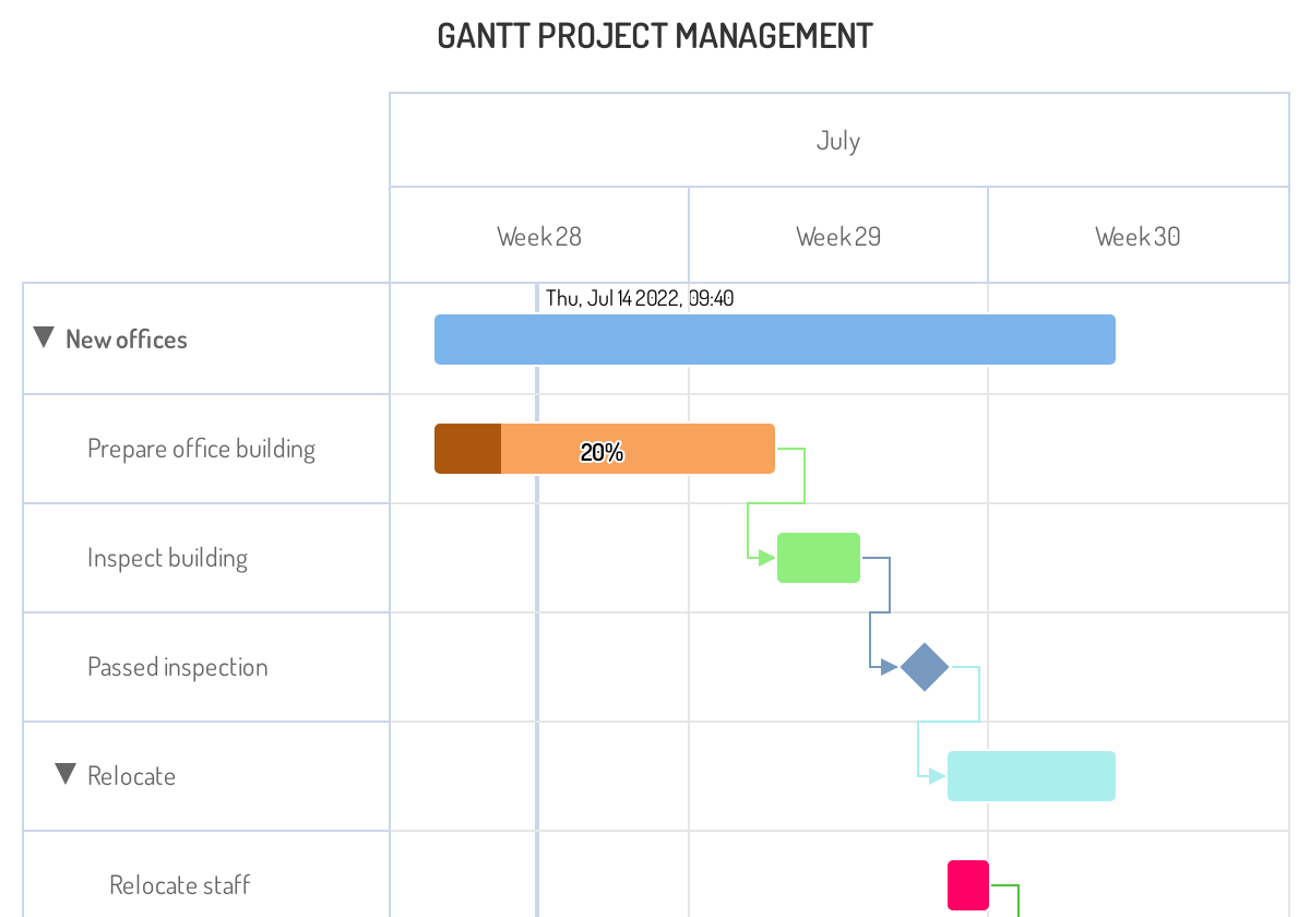 Screenshot of 'Project Management' demo