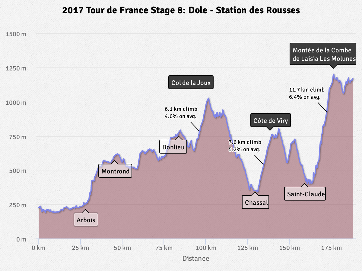 Highcharts basic line chart with annotations JavaScript example displays annotated shaded graph plot of Tour France.