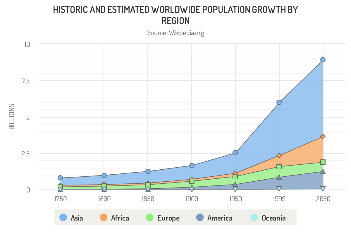 Highcharts percentage area chart JavaScript example graph compares and estimates global continental population growth over time.