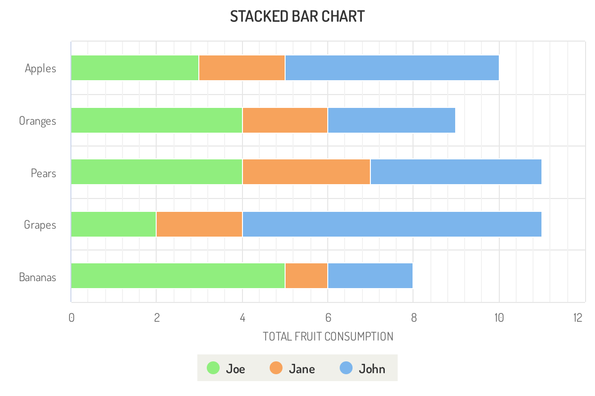 Highcharts horizontal stacked bar chart JavaScript example graph compares human fruit consumption of apple pear grape.