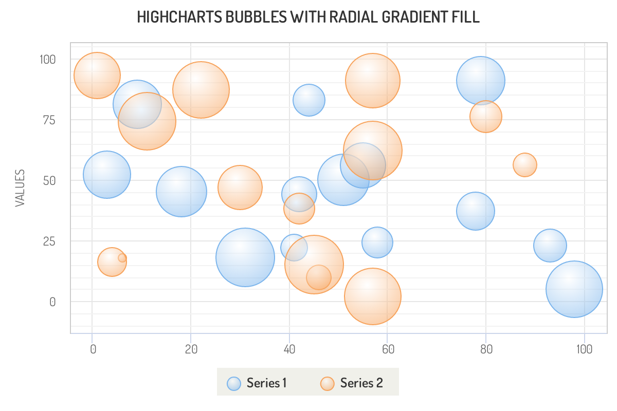 Highcharts 3D Bubbles chart JavaScript example graph compares series values as radial gradient fill bubble diagram.