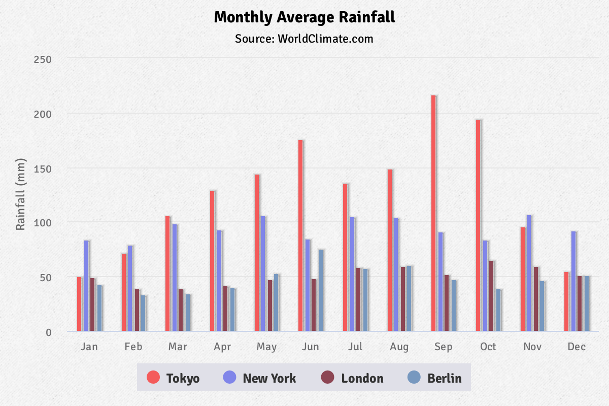 Highcharts vertical basic column chart JavaScript example graph compares monthly average rainfall in major cities clusters.