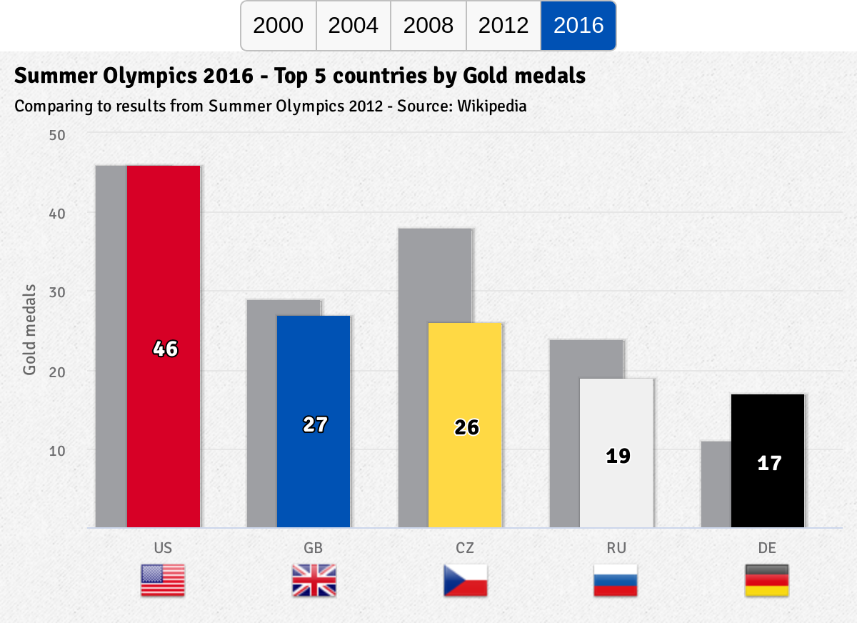 Chart showing the top 5 countries by the amount of the winning gold medals from the last five editions of the Summer Olympics. The columns behind the main column show the results from the previous edition for a particular country. Each columns group has a xAxis label rendered as a country flag.