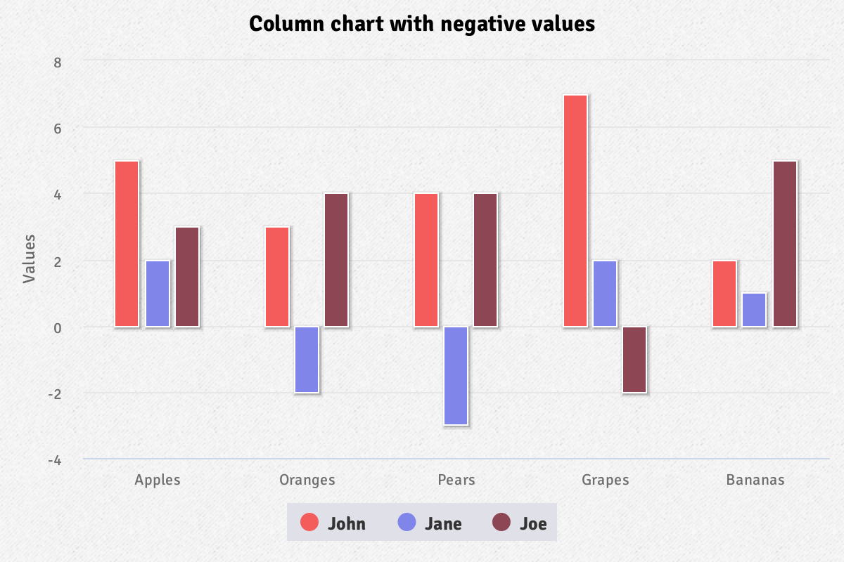 Screenshot of 'Column with negative values' demo