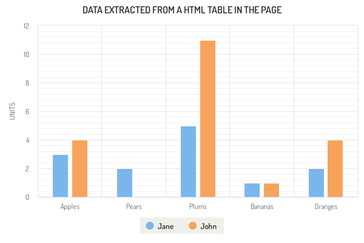 Screenshot of 'Data defined in a HTML table' demo