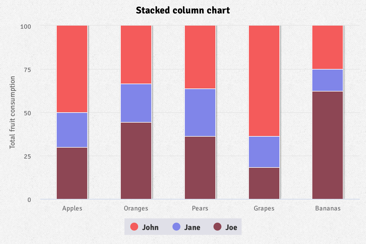 Screenshot of 'Stacked percentage column' demo