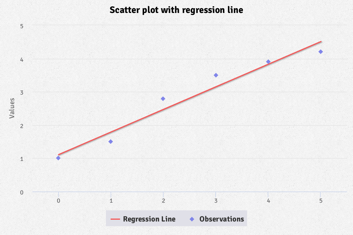 Screenshot of 'Scatter with regression line' demo