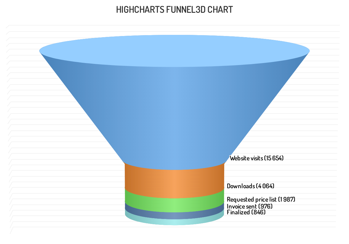 Highcharts 3D funnel chart JavaScript example graph visualizes pipeline conversion of website visits to customers downloads.
