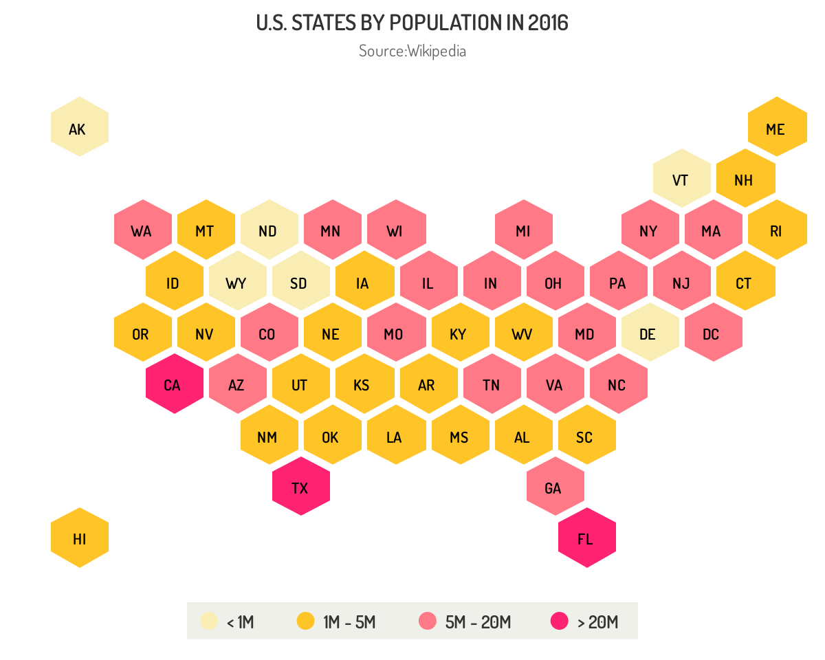 Highcharts honeycomb tile map JavaScript example graph visualizes US population geographically by state with color chart.