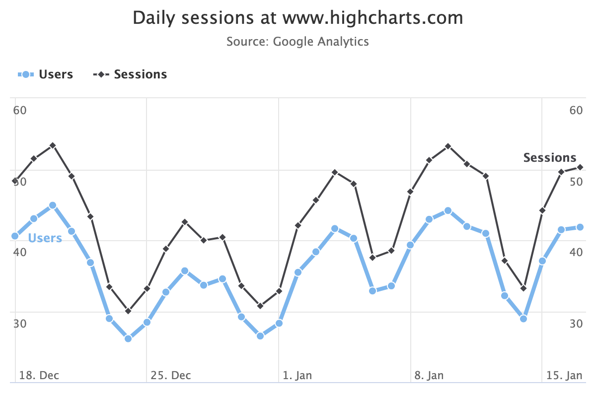 Highcharts Highcharts Com