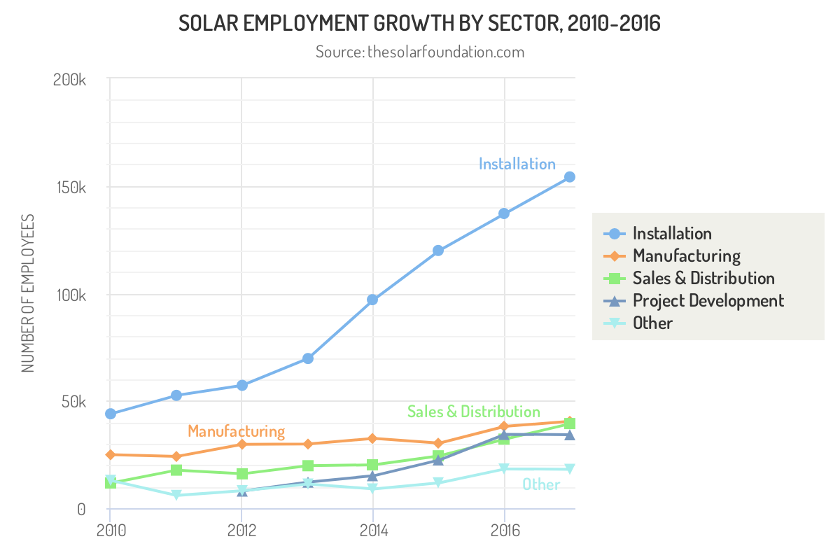 Highcharts basic line chart JavaScript example displays graph plot of solar employment growth areas over time.