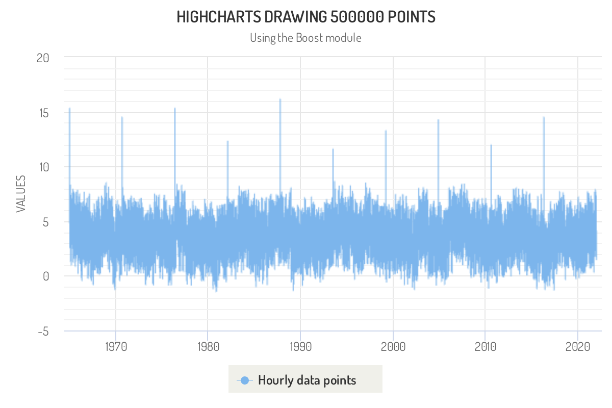 Screenshot of 'Line chart with 500k points' demo