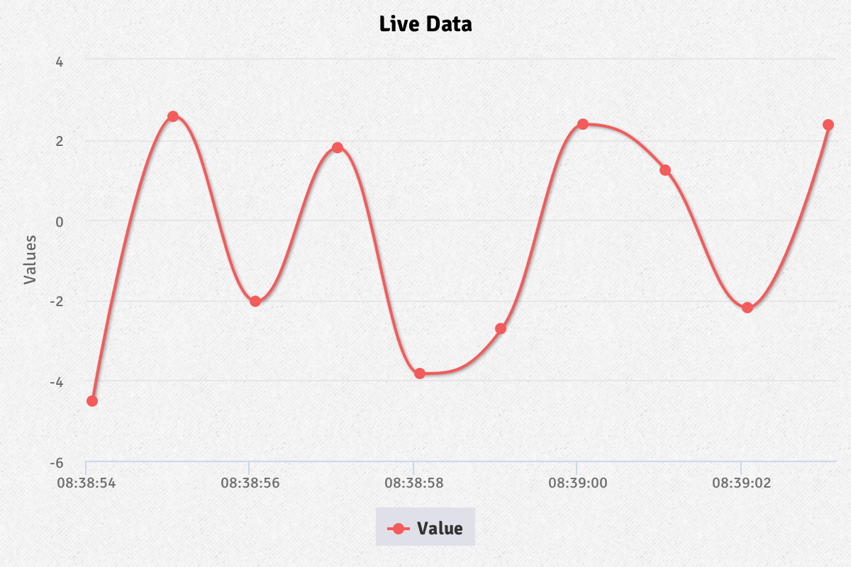 Screenshot of 'Live data from dynamic CSV' demo
