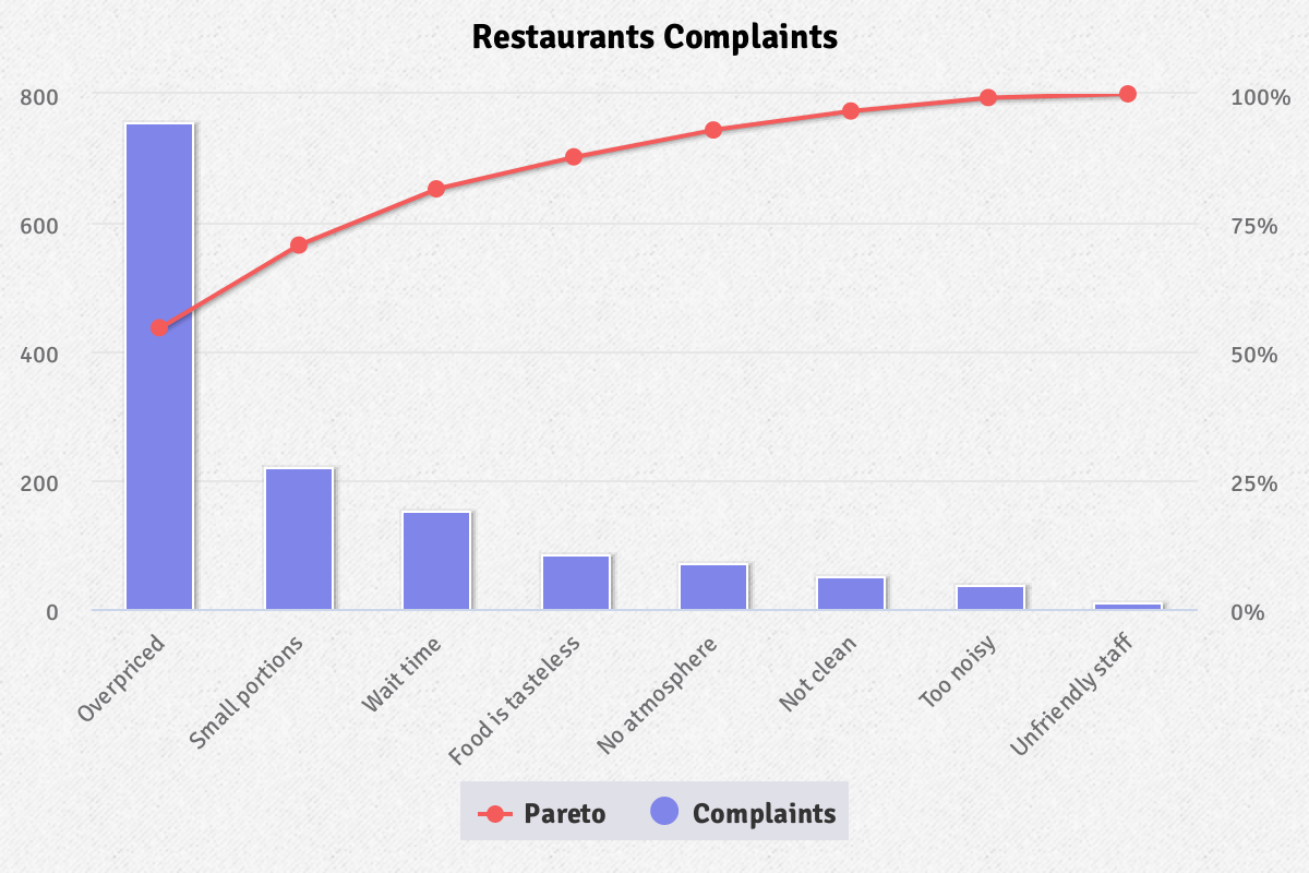 Highcharts pareto chart JavaScript example visualizes percentage restaurant complaints by combining line and vertical bar graphs.