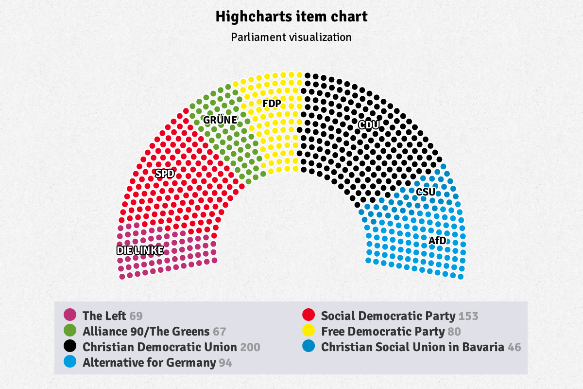 Highcharts parliament item chart JavaScript example visualizes German political party breakdown by color and percentage proportion.