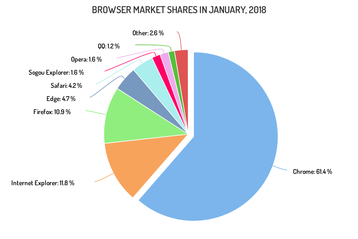 Highcharts basic pie chart JavaScript example compares Chrome Firefox Safari browser market share as proportional segments.