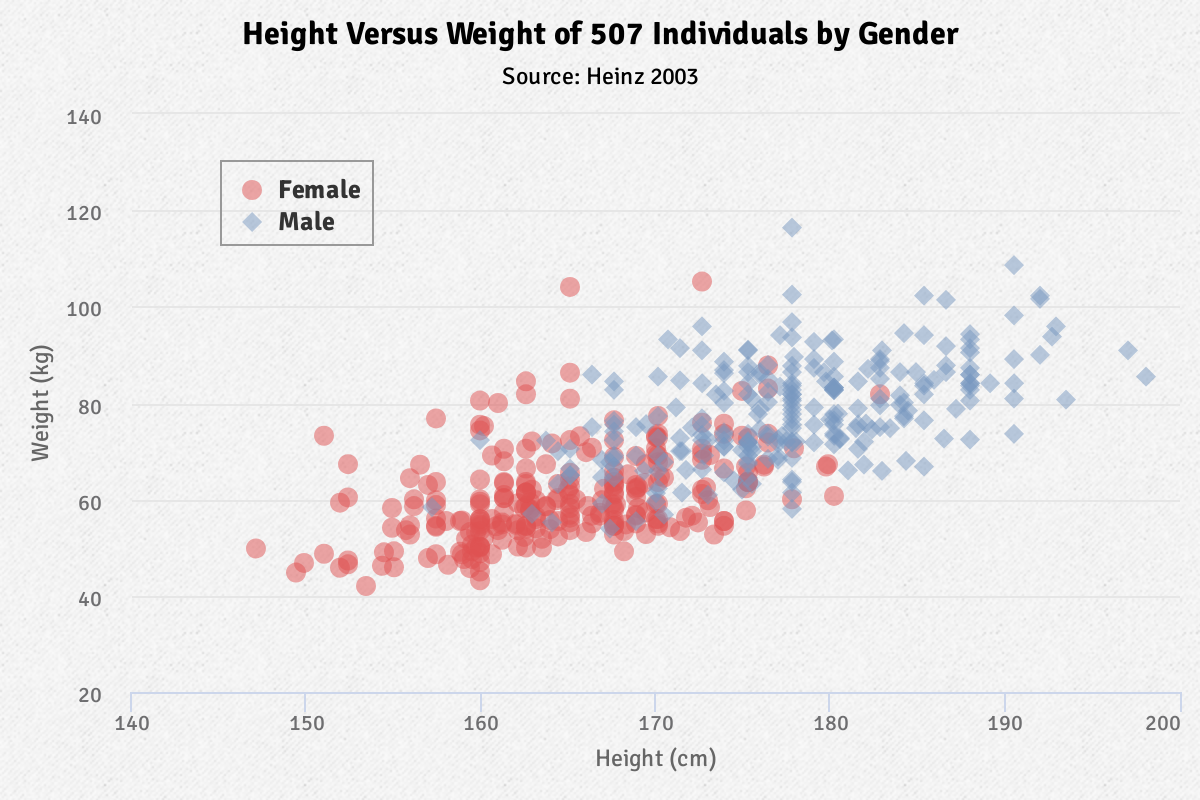Highcharts basic scatter plot JavaScript example graph compares male female gender type height and weight variables.
