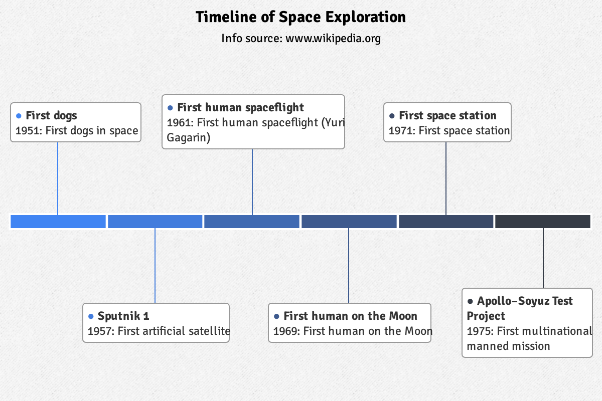 Highcharts timeline diagram JavaScript example visualizes space exploration over time with Sputnik to Apollo story chart.