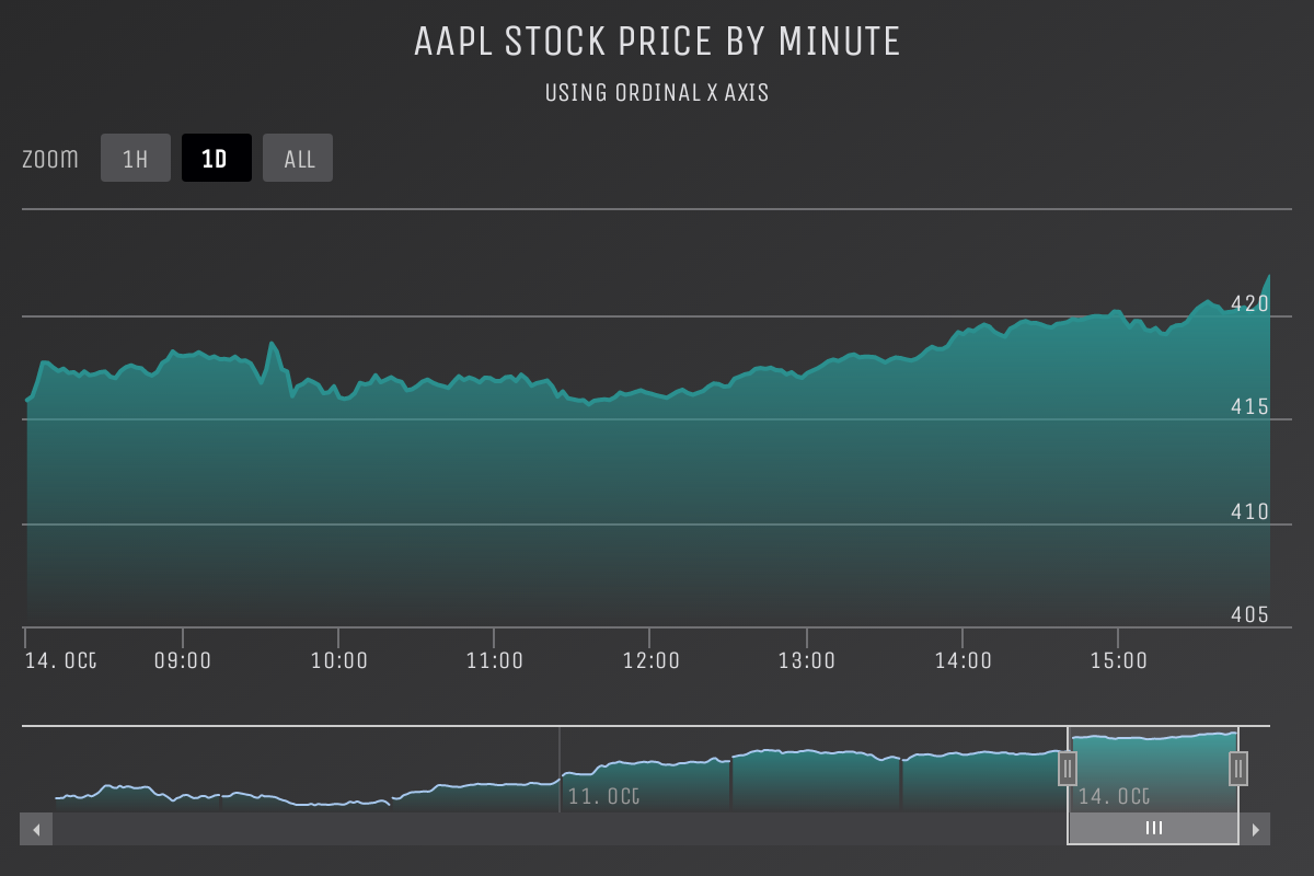 Screenshot of 'Intraday area' demo