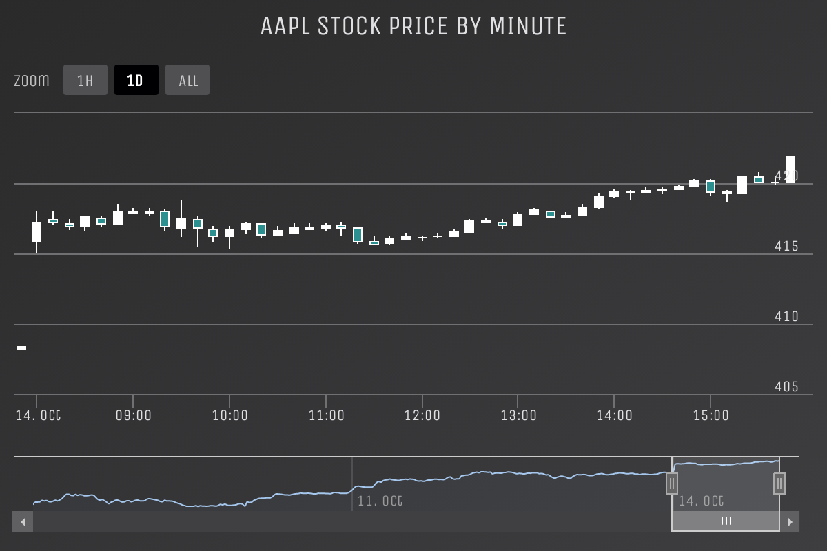 Screenshot of 'Intraday candlestick' demo